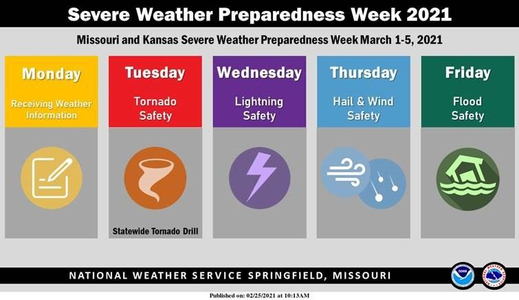 Graphic showing days of weather week March 1 - 5, 2021